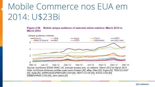 Mobile Commerce nos EUA em  2014: U$23Bi
