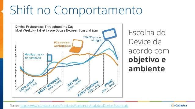 Shift no Comportamento  Escolha do  Device de  acordo com  objetivo e  ambiente  Fonte: https://www.comscore.com/Products/...