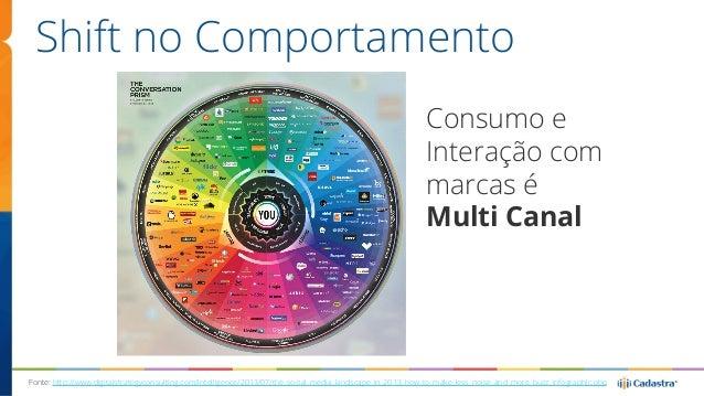 Shift no Comportamento  Consumo e  Interação com  marcas é  Multi Canal  Fonte: http://www.digitalstrategyconsulting.com/i...