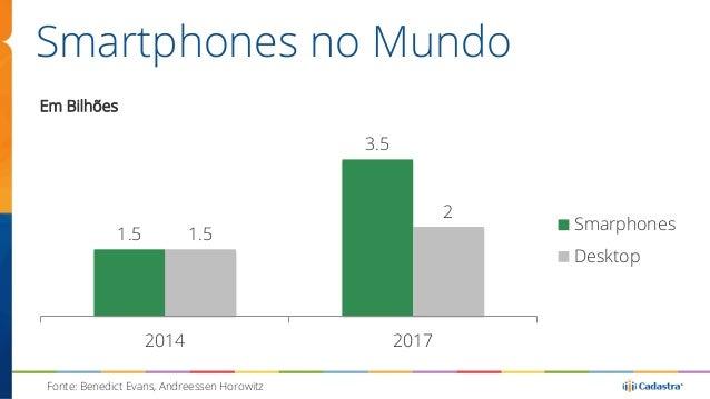 Smartphones no Mundo  1.5  3.5  1.5  2  2014 2017  Em Bilhões  Smarphones  Desktop  Fonte: Benedict Evans, Andreessen Horo...