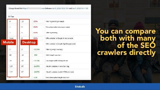 #mobilefirstchecklist at #smxlondon by @aleyda from @orainti#mobilefirstseo at #wceu by @aleyda from @orainti Mobile Desktop...