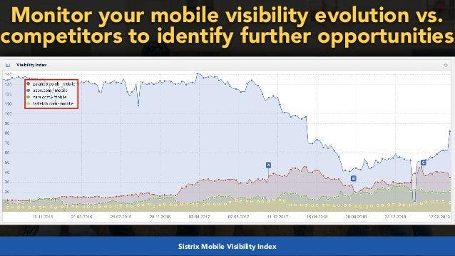 #mobilefirstchecklist at #smxlondon by @aleyda from @orainti#mobilefirstseo at #wceu by @aleyda from @oraintiSistrix Mobile ...