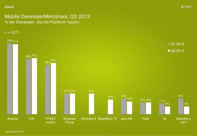 Mobile  Mobile DeveloperMindshare, Q3 2013: % der Developer, die die Plattform nutzen n = 5,271 72% 71%  Q1 2013 Q3 2013 5...