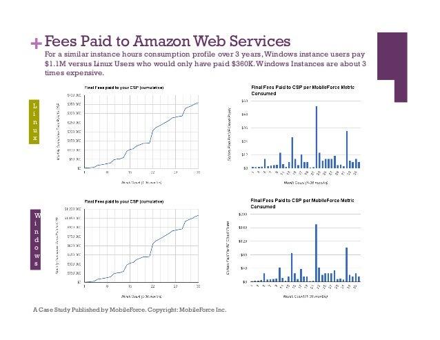 MobileForce's analysis indicates AWS Windows cloud instances are 3 times pricier than AWS Linux cloud Instances!!! Slide 2