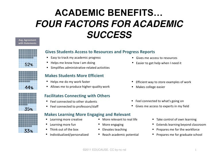 ACADEMIC BENEFITS…             FOUR FACTORS FOR ACADEMICAvg. Agreement                      SUCCESSwith Statements        ...