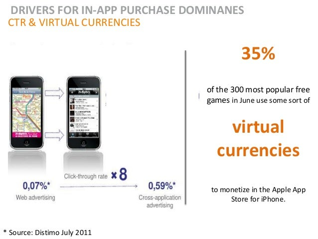 DRIVERS FOR IN-APP PURCHASE DOMINANES CTR & VIRTUAL CURRENCIES                                           35%              ...