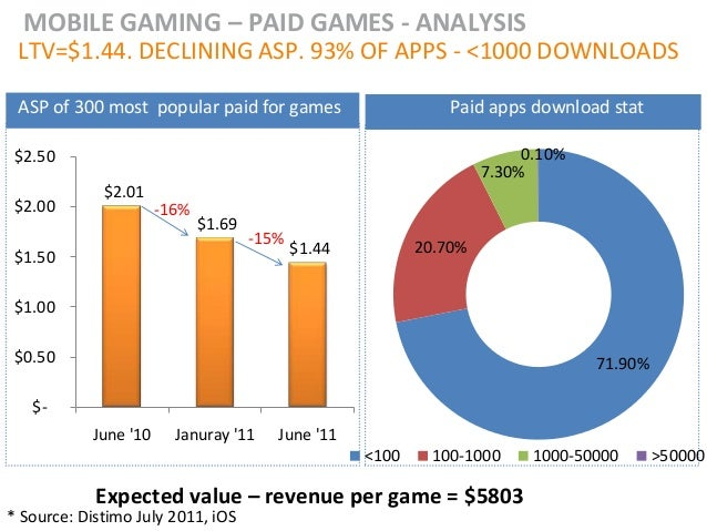 MOBILE GAMING – PAID GAMES - ANALYSIS LTV=$1.44. DECLINING ASP. 93% OF APPS - <1000 DOWNLOADS ASP of 300 most popular paid...