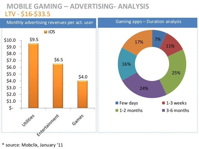 MOBILE GAMING – ADVERTISING- ANALYSIS LTV - $16-$33.5  Monthly advertising revenues per act. user   Gaming apps – Duration...