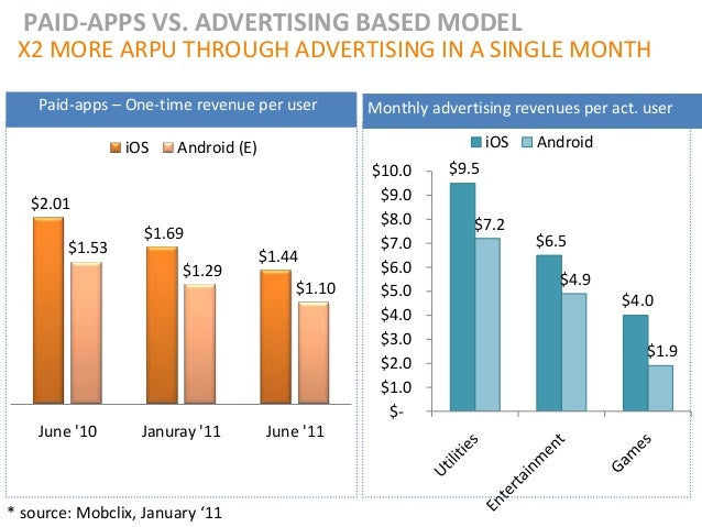 PAID-APPS VS. ADVERTISING BASED MODEL X2 MORE ARPU THROUGH ADVERTISING IN A SINGLE MONTH    Paid-apps – One-time revenue p...