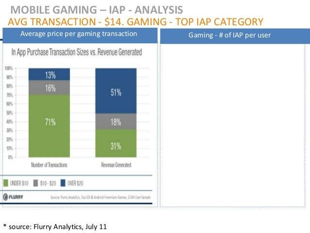 MOBILE GAMING – IAP - ANALYSIS AVG TRANSACTION - $14. GAMING - TOP IAP CATEGORY     Average price per gaming transaction  ...