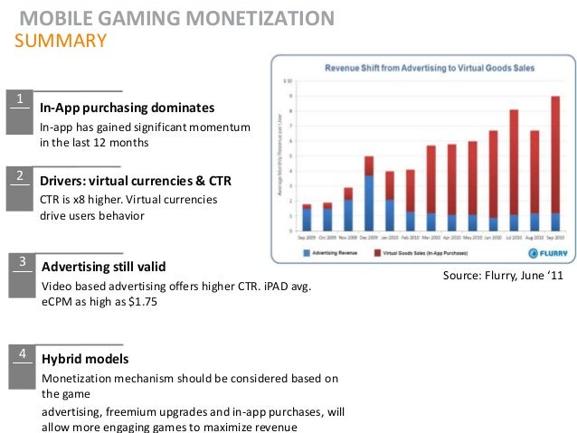 MOBILE GAMING MONETIZATIONSUMMARY1    In-App purchasing dominates    In-app has gained significant momentum    in the last...
