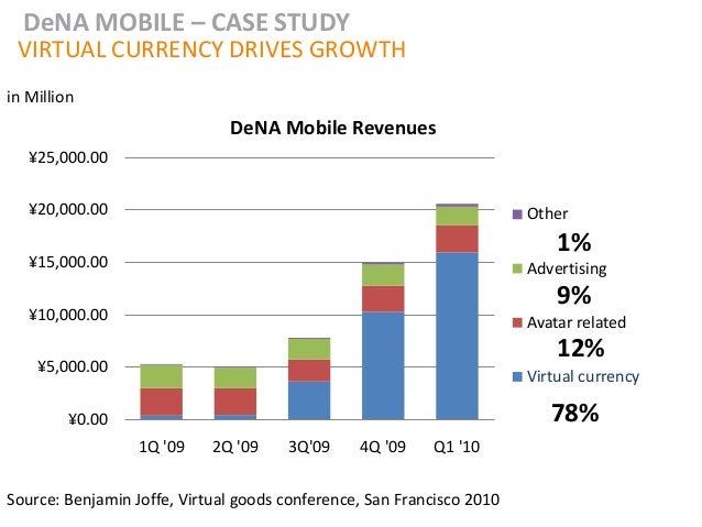 DeNA MOBILE – CASE STUDY VIRTUAL CURRENCY DRIVES GROWTHin Million                              DeNA Mobile Revenues   ¥25,...