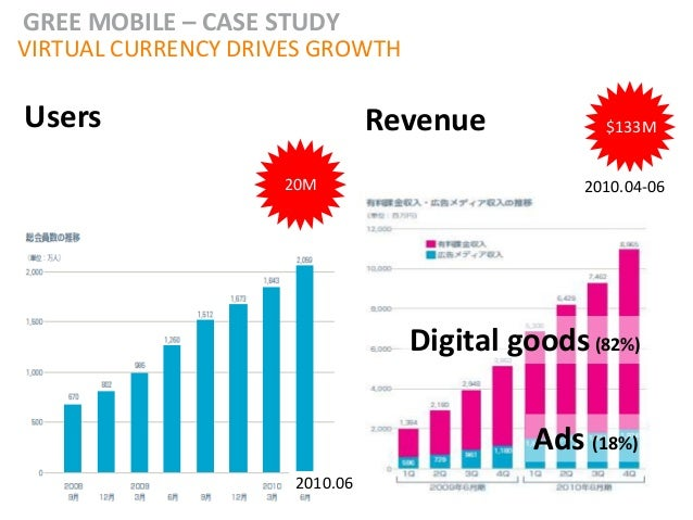 GREE MOBILE – CASE STUDYVIRTUAL CURRENCY DRIVES GROWTHUsers                          Revenue           $133M              ...