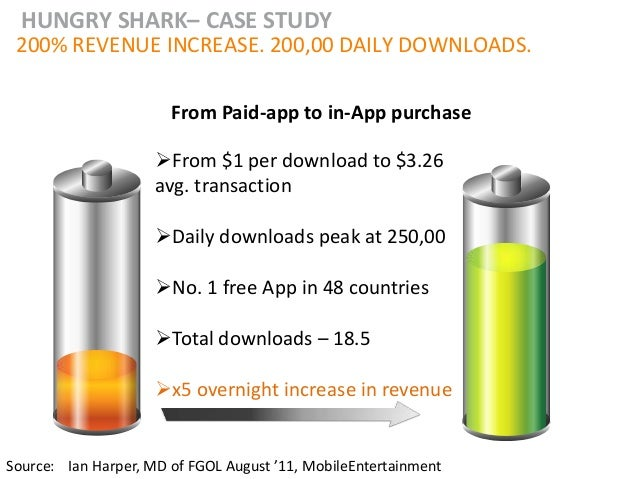 HUNGRY SHARK– CASE STUDY 200% REVENUE INCREASE. 200,00 DAILY DOWNLOADS.                       From Paid-app to in-App purc...