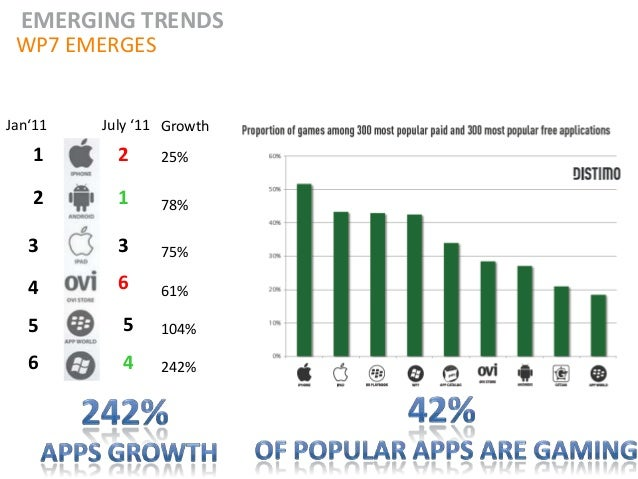 EMERGING TRENDS WP7 EMERGESJan'11   July '11 Growth   1       2     25%   2       1     78%   3       3     75%   4       ...