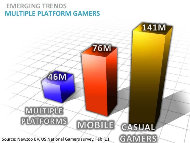 EMERGING TRENDS MULTIPLE PLATFORM GAMERSSource: Newzoo BV, US National Gamers survey, Feb '11