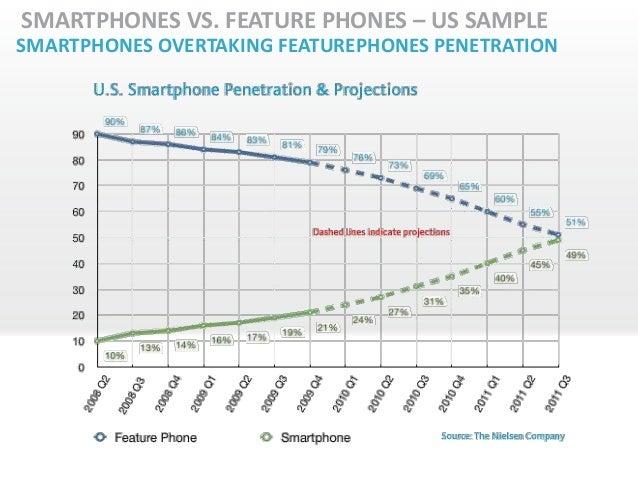 SMARTPHONES VS. FEATURE PHONES – US SAMPLESMARTPHONES OVERTAKING FEATUREPHONES PENETRATION
