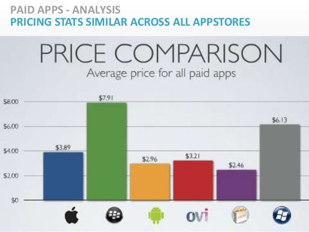 PAID APPS - ANALYSISPRICING STATS SIMILAR ACROSS ALL APPSTORES