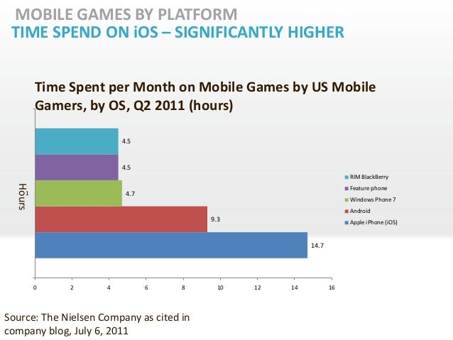 MOBILE GAMES BY PLATFORM TIME SPEND ON iOS – SIGNIFICANTLY HIGHER          Time Spent per Month on Mobile Games by US Mobi...