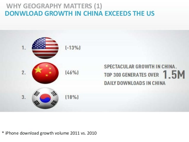 WHY GEOGRAPHY MATTERS (1) DONWLOAD GROWTH IN CHINA EXCEEDS THE US* iPhone download growth volume 2011 vs. 2010