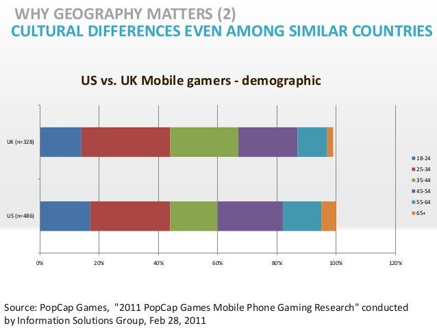WHY GEOGRAPHY MATTERS (2) CULTURAL DIFFERENCES EVEN AMONG SIMILAR COUNTRIES                  US vs. UK Mobile gamers - dem...