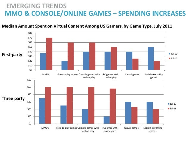 EMERGING TRENDS MMO & CONSOLE/ONLINE GAMES – SPENDING INCREASESMedian Amount Spent on Virtual Content Among US Gamers, by ...