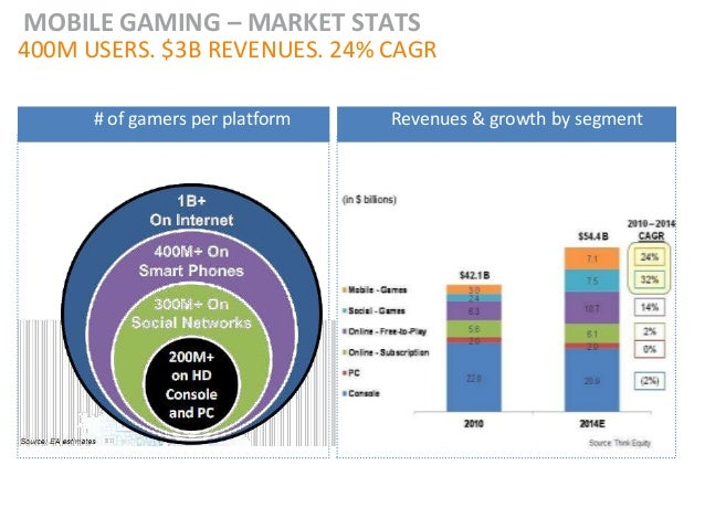 MOBILE GAMING – MARKET STATS400M USERS. $3B REVENUES. 24% CAGR      # of gamers per platform   Revenues & growth by segment