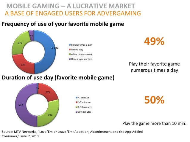 MOBILE GAMING – A LUCRATIVE MARKET A BASE OF ENGAGED USERS FOR ADVERGAMINGFrequency of use of your favorite mobile game   ...