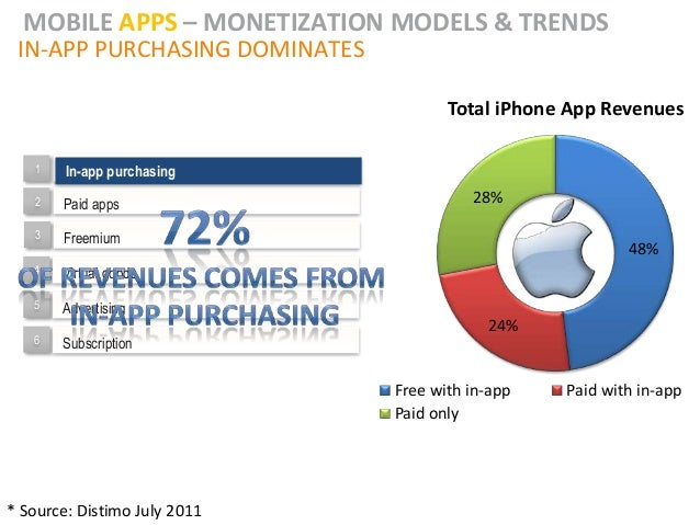 MOBILE APPS – MONETIZATION MODELS & TRENDS IN-APP PURCHASING DOMINATES                                      Total iPhone A...