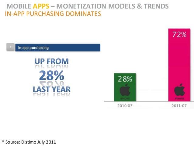 MOBILE APPS – MONETIZATION MODELS & TRENDS IN-APP PURCHASING DOMINATES   1   In-app purchasing        In-app purchasing* S...