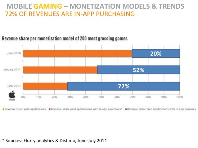 MOBILE GAMING – MONETIZATION MODELS & TRENDS 72% OF REVENUES ARE IN-APP PURCHASING                                        ...