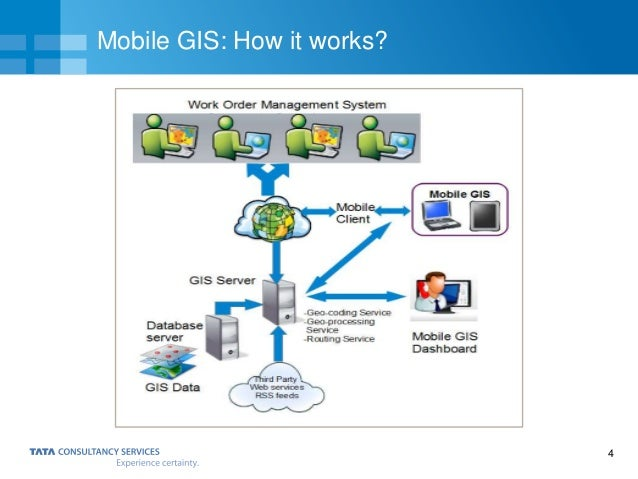 4 Mobile GIS: How it works?