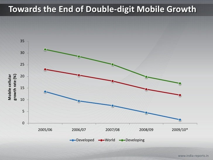 Towards the End of Double-digit Mobile Growth                  35                  30                  25growth rate (%)Mo...