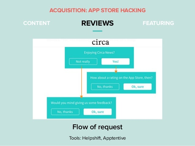 CONTENT REVIEWS FEATURING Flow of request Tools: Helpshift, Apptentive ACQUISITION: APP STORE HACKING