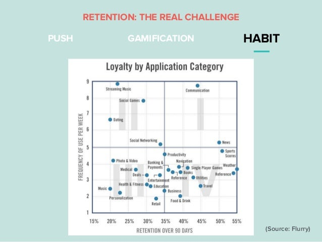 PUSH GAMIFICATION HABIT RETENTION: THE REAL CHALLENGE (Source: Flurry)