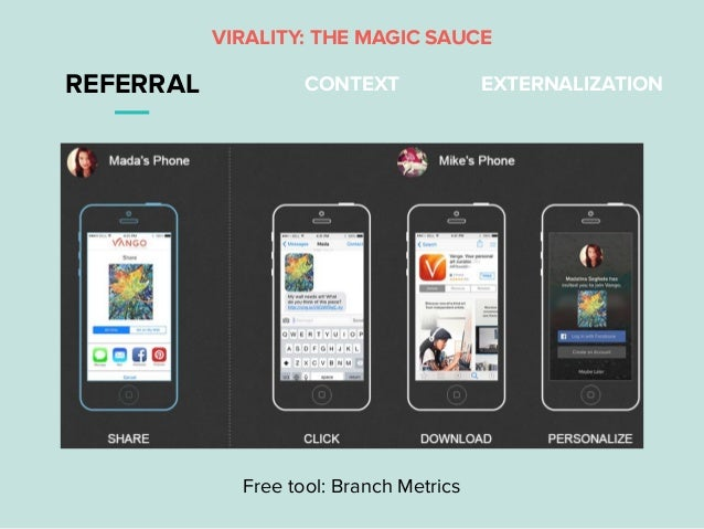 REFERRAL CONTEXT EXTERNALIZATION Free tool: Branch Metrics VIRALITY: THE MAGIC SAUCE