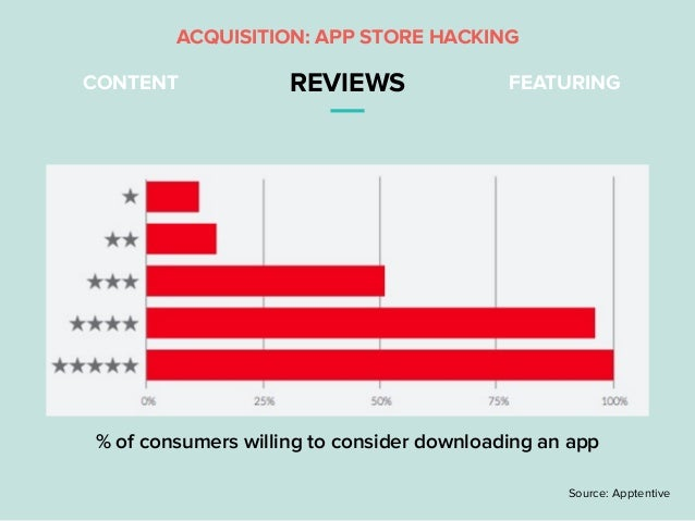 CONTENT REVIEWS FEATURING % of consumers willing to consider downloading an app Source: Apptentive ACQUISITION: APP STORE ...