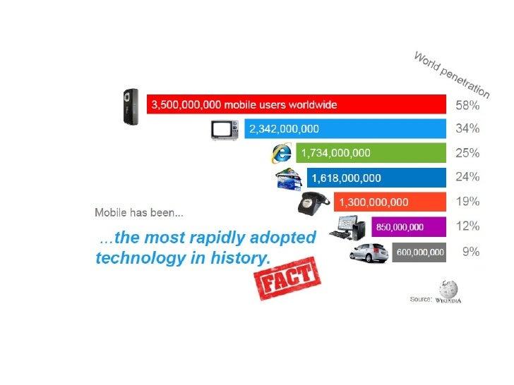 Mobile industry Slide 2
