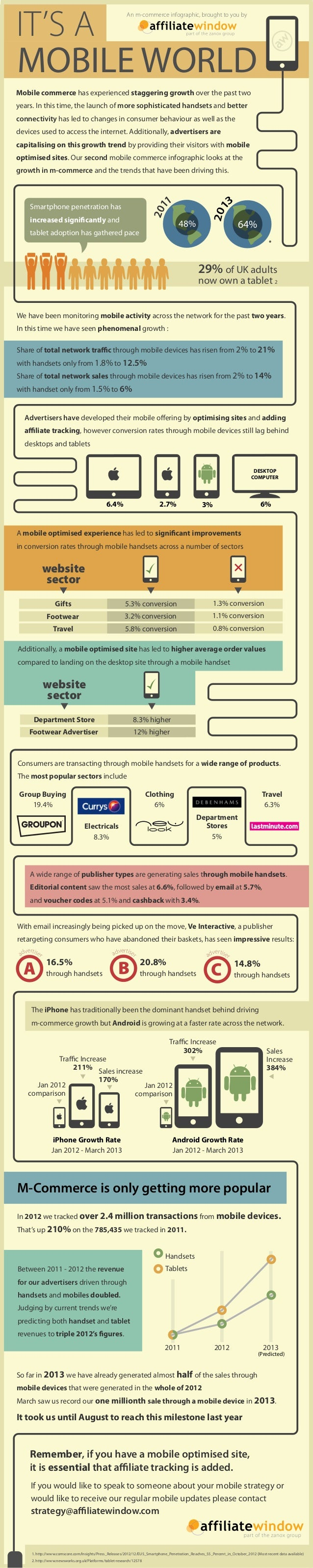IT'S A MOBILE WORLD An m-commerce infographic, brought to you by  Mobile commerce has experienced staggering growth over t...