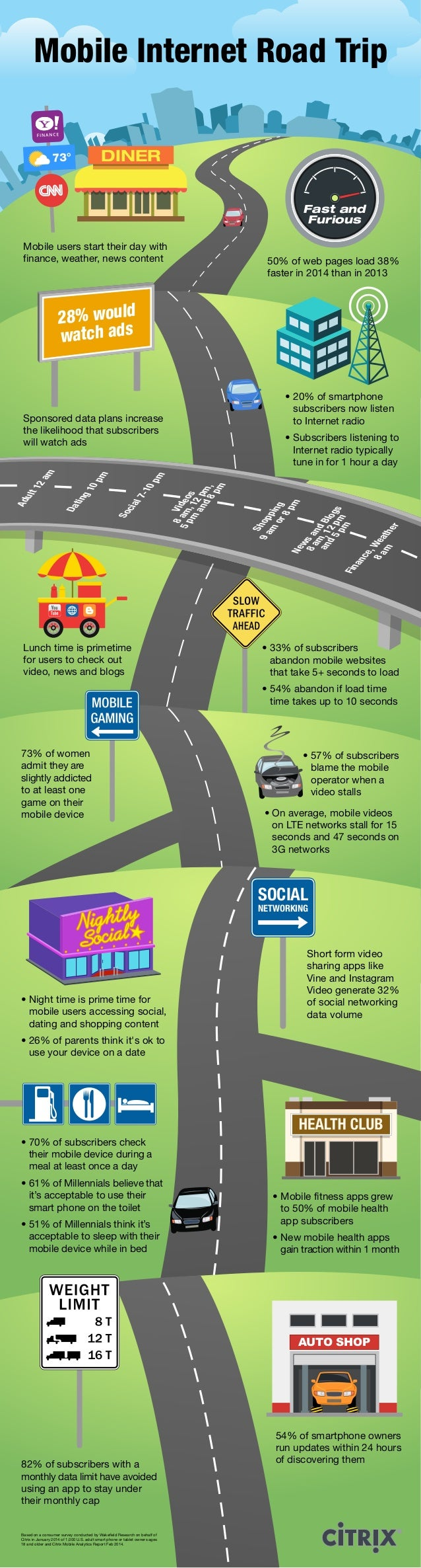 Mobile Internet Road Trip Mobile users start their day with finance, weather, news content 50% of web pages load 38% faste...