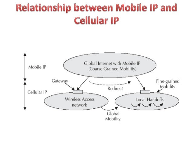 mobile ip ppt