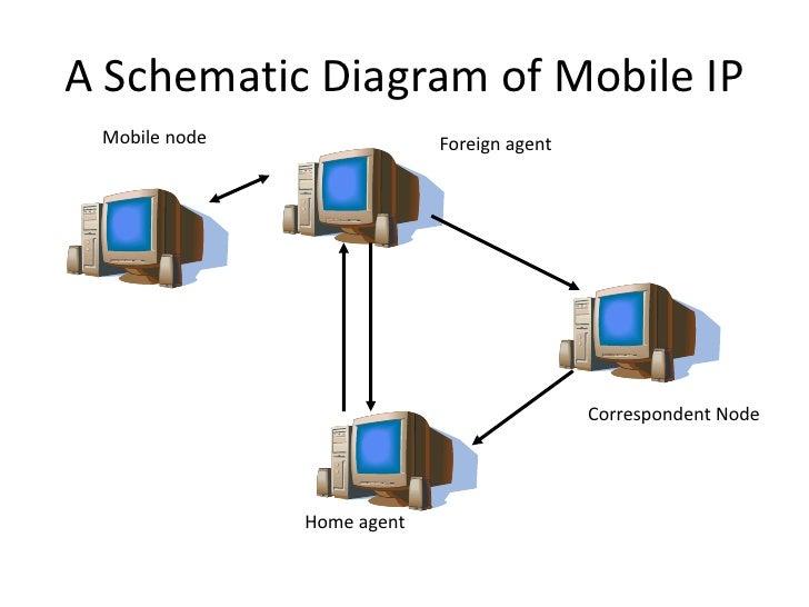 Mobile Ip Np