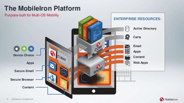 Mobile App Management (MAM) for Developers and IT-Administrators