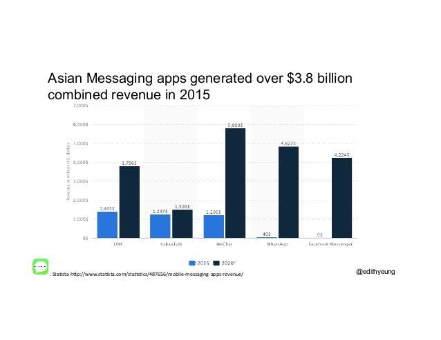 Source:  StaDsta  h.p://www.staDsta.com/staDsDcs/487656/mobile-‐messaging-‐apps-‐revenue/   Asian Messaging apps ...