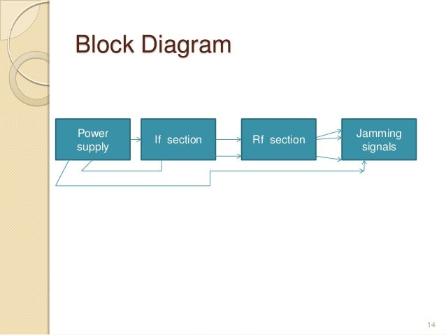 Mobile jammer block diagrampower jamming ccuart Image collections