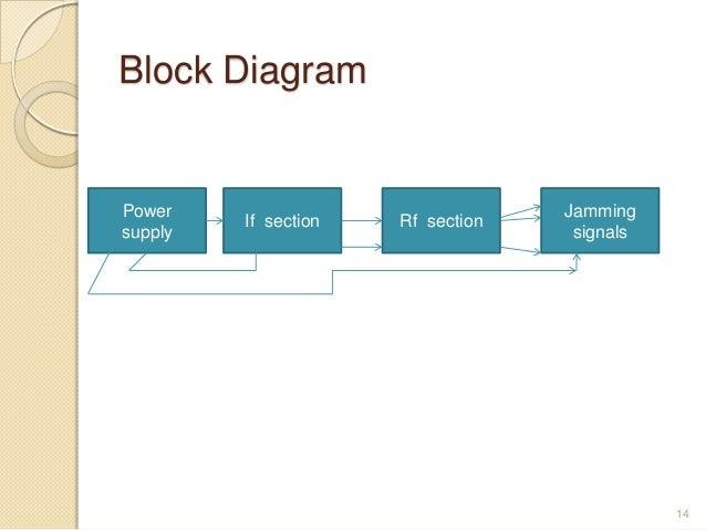 Mobile jammer block diagrampower jamming ccuart Choice Image