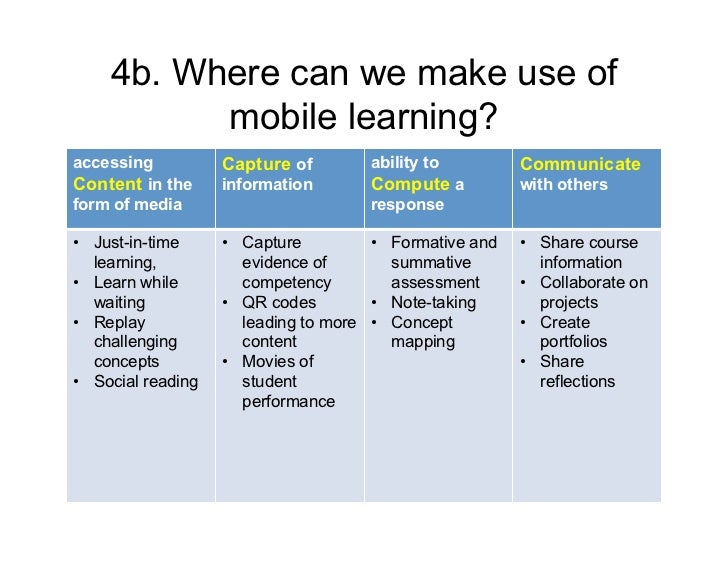 4b. Where can we make use of          mobile learning?accessing          Capture of       ability to         CommunicateCo...