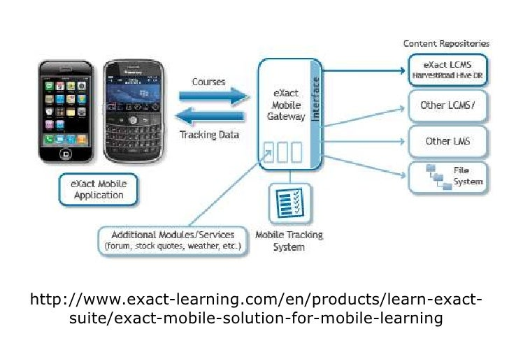 benefits of mobile learning in higher education
