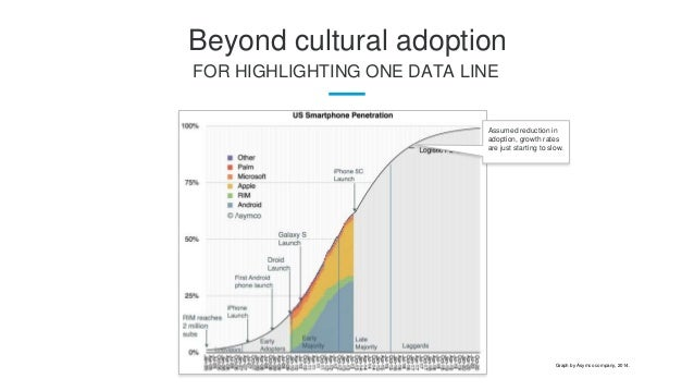 Pros and cons of mobile beyond cultural adoption for highlighting one data line assumed reduction in adoption growth rates are fandeluxe Image collections