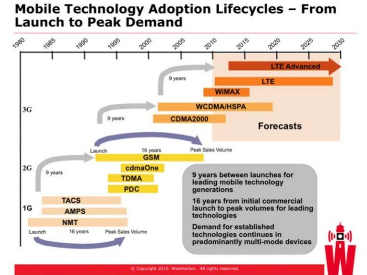 WiseHarbor reaffirms forecast findings published one year ago that LTE will be as successfulas the leading cellular techno...